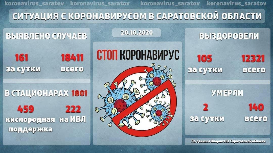 В Саратовской области ещё две женщины за сутки скончались от коронавируса