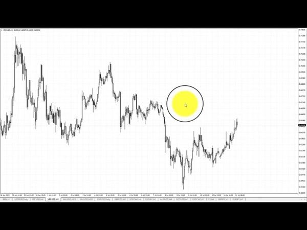Обзор рынка текущей недели 12 07 2021