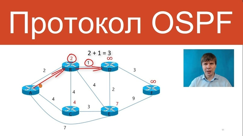 Протокол OSPF Компьютерные сети Продвинутые темы
