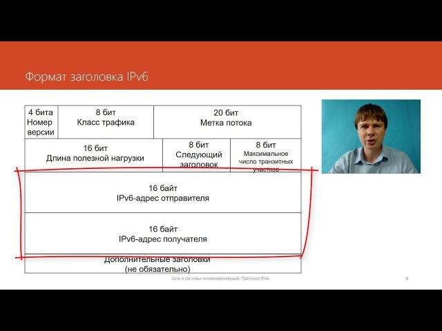 Протокол IPv6 Компьютерные сети Продвинутые темы