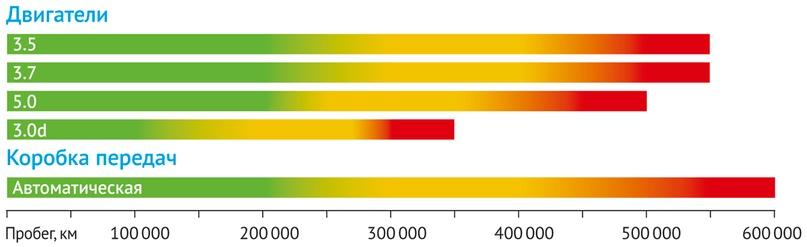 На этой диаграмме мы отметили вероятностные рубежи появления серьезных проблем у основных агрегатов: зеленый цвет означает низкую вероятность, оранжевый — повышенную, красный — высокую. Обрыв линии — максимальный ресурс до капремонта