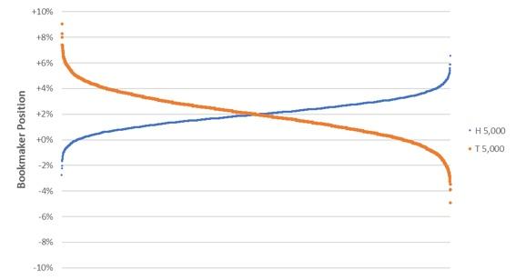 Как часто букмекеры балансируют свои счета?, изображение №5