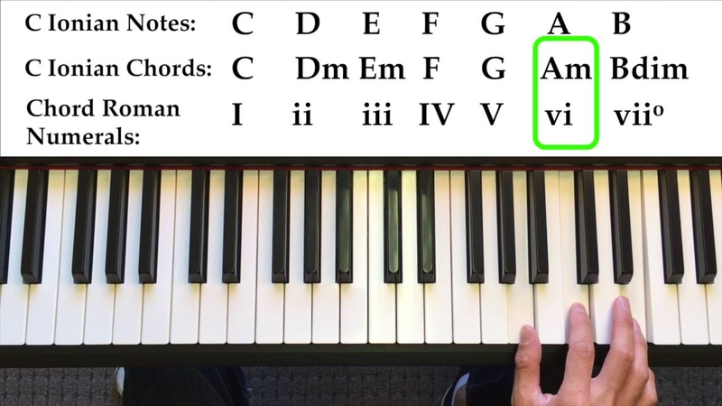 How to Write Songs Using the 7 Modes and Modal Interchange Borrowed Chords