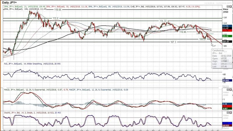 USD JPY Technical Analysis Hantec Markets 14 02 2018