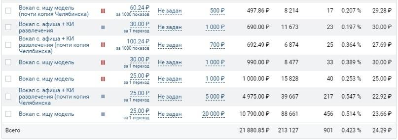 Как мы привели 1566 заявок в школу рока по 83 рубля, изображение №17