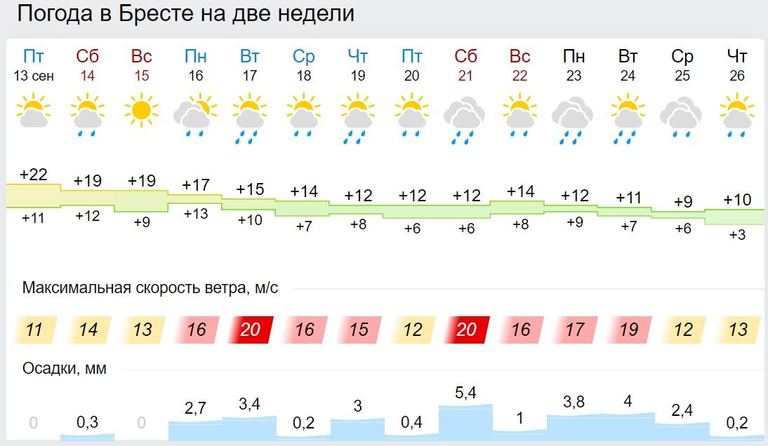 Лето закончилось. В Беларусь приходит похолодание, пока — без дождей