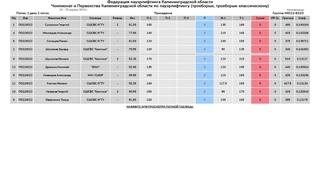 Чемпионат Калининградской области по пауэрлифтингу 2 поток