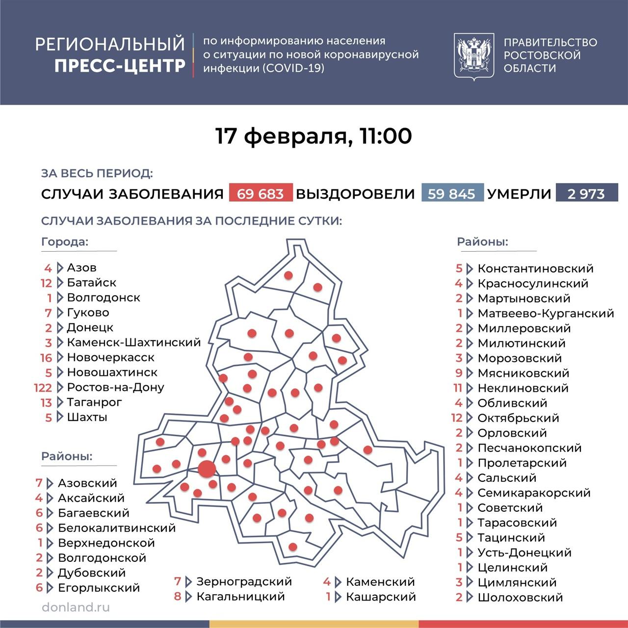 На Дону число инфицированных COVID-19 выросло на 326, в Таганроге 13 новых случаев