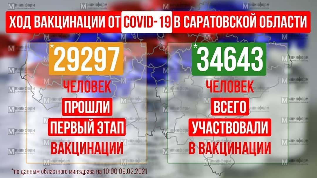 В Саратовской области открыты и проводят вакцинацию от COVID-19 75 прививочных пунктов