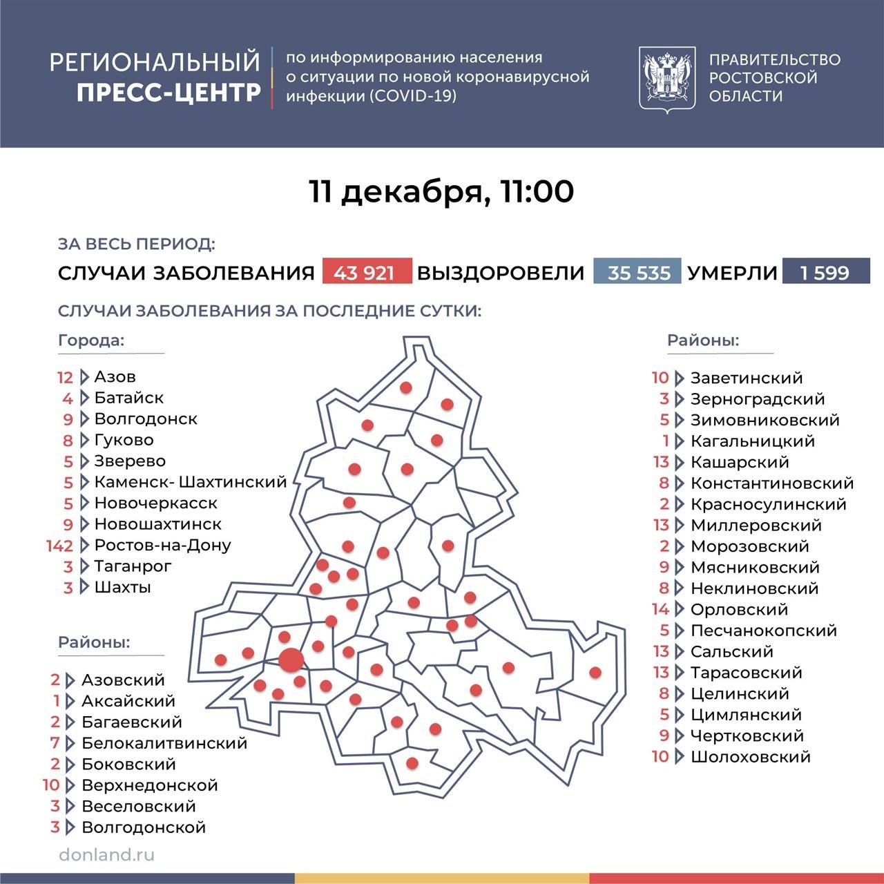 На Дону число инфицированных COVID-19 выросло на 386, в Таганроге 3 новых случая