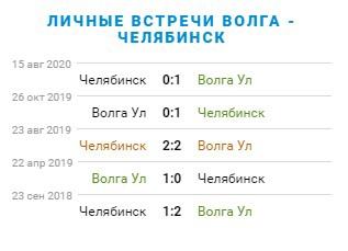 Превью матча «Волга» – «Челябинск». 29-й тур ПФЛ. 4 группа, изображение №4