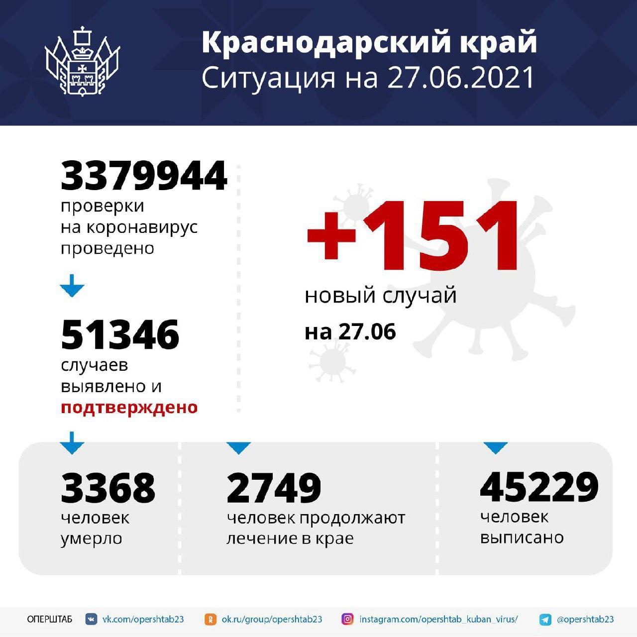 В Краснодарском крае зарегистрировали 151 заболевшего коронавирусомНа территории...