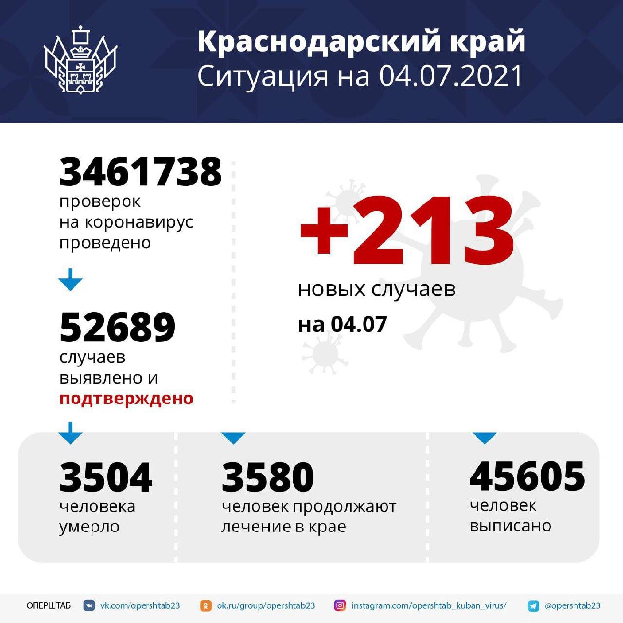 В Краснодарском крае за сутки зарегистрировали 213 случаев...