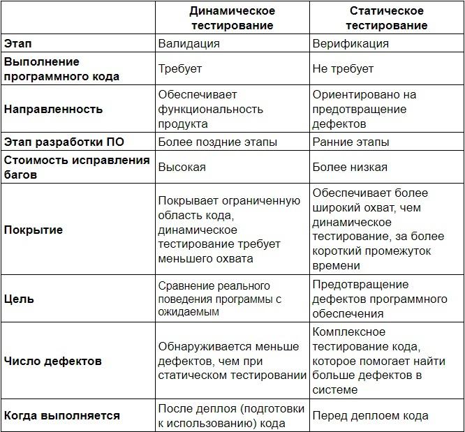 Виды тестирования по запуску кода, изображение №1