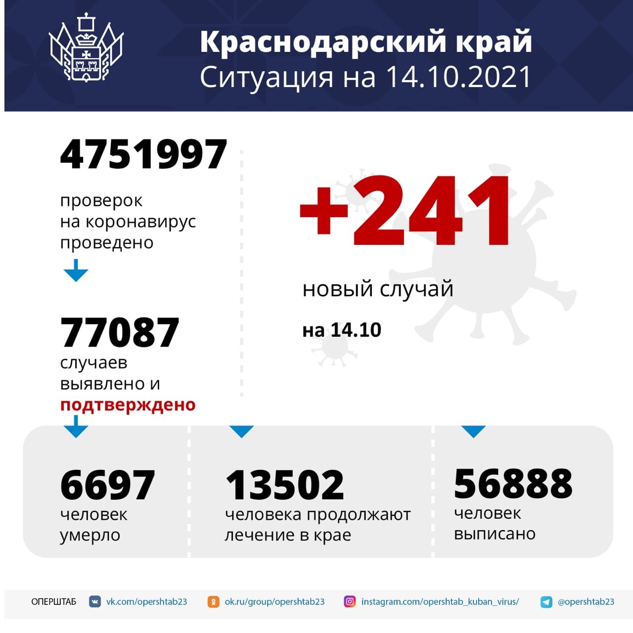В Краснодарском крае на аппаратах ИВЛ находятся 109...