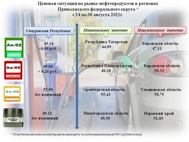 Ценовая ситуация на рынке нефтепродуктов в регионах ПФО с 24