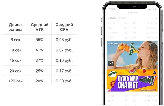 Статистика и пример видеобаннера от команды Яндекса