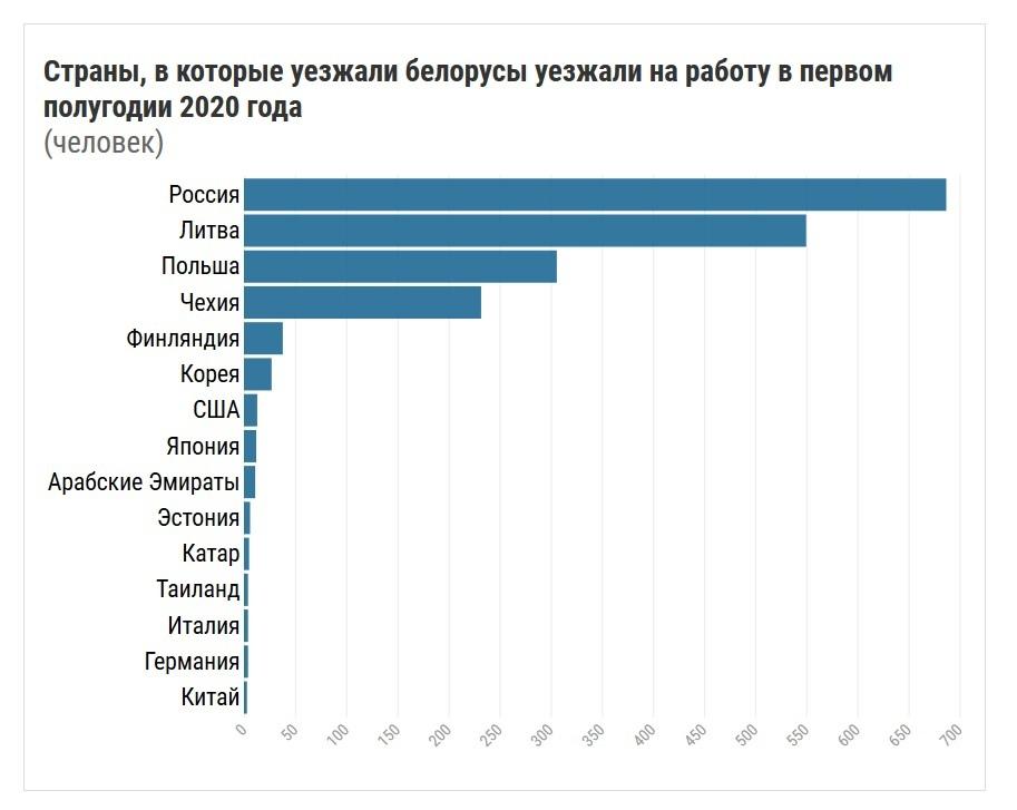 График миграции белорусов на работу в первом полугодии 2020 года