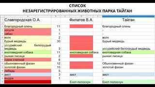 Список незарегистрированных животных от Славгородской и Филатова