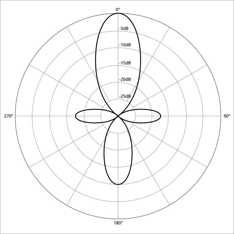 Диаграмма направленности микрофона-пушки