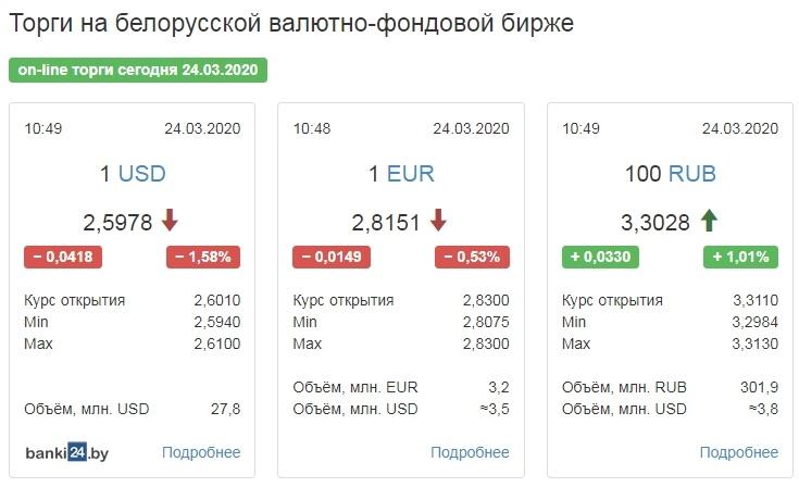 Торги начались с падения доллара и евро. Какие курсы валют установили банки